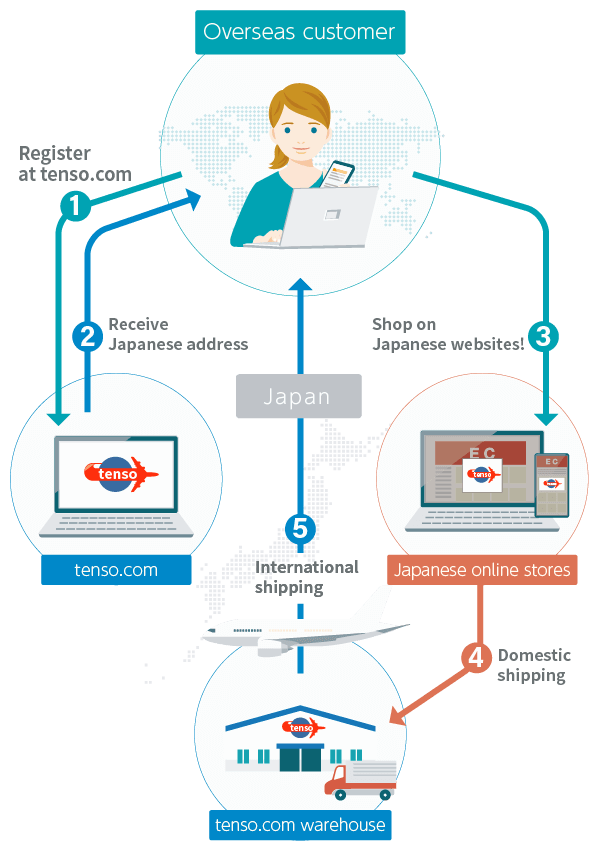 tenso.com Service Illustration